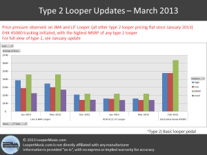 Price comparison for Type 2 Loop Pedals [Significant March Updates: price pressure on Line 6 JM4 and Vox Lil Looper, EHX 45000 price tracking initiated]