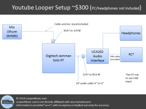 Simple Youtube Looper Setup for ~$300