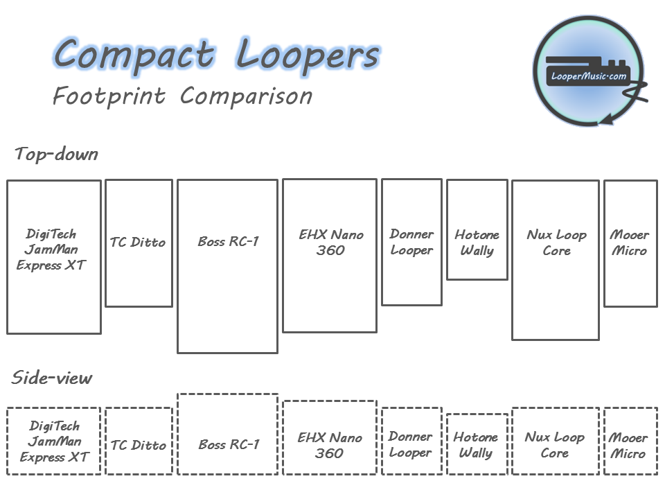 Compact (micro) Looper Size Comparison